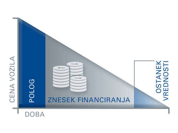Finančni leasing Plus